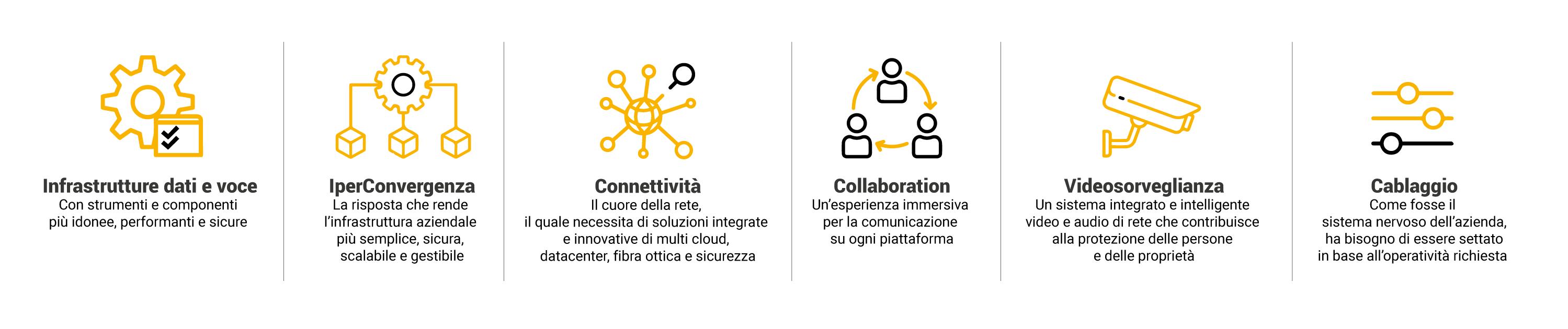progettare rete informatica aziendale